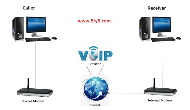 VoIP क्या है? IP Telephony कैसे काम करता है? (Voice Over IP)