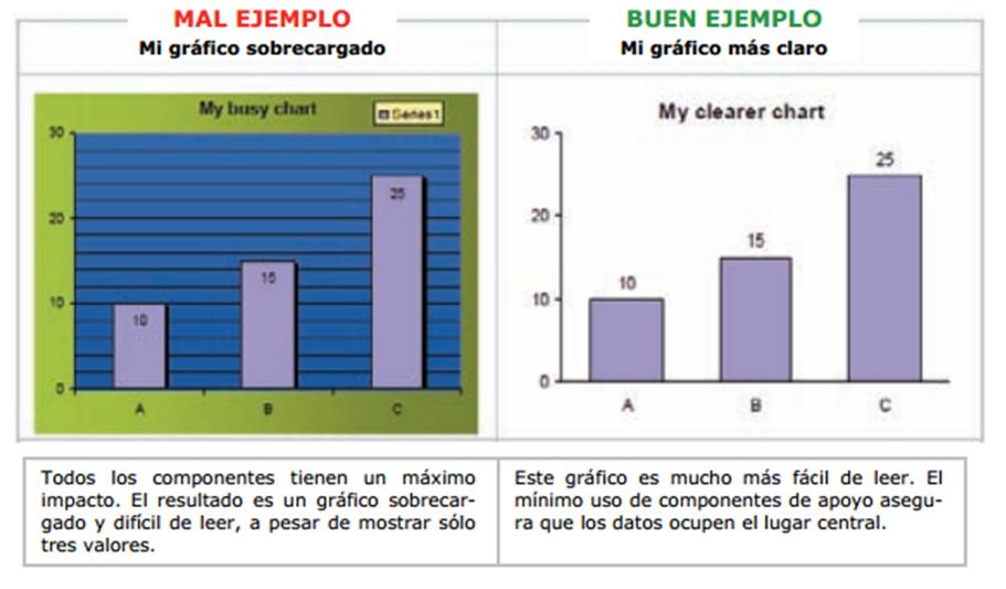 Gráficos estadísticos: consejos de calidad ~ Es un Informe