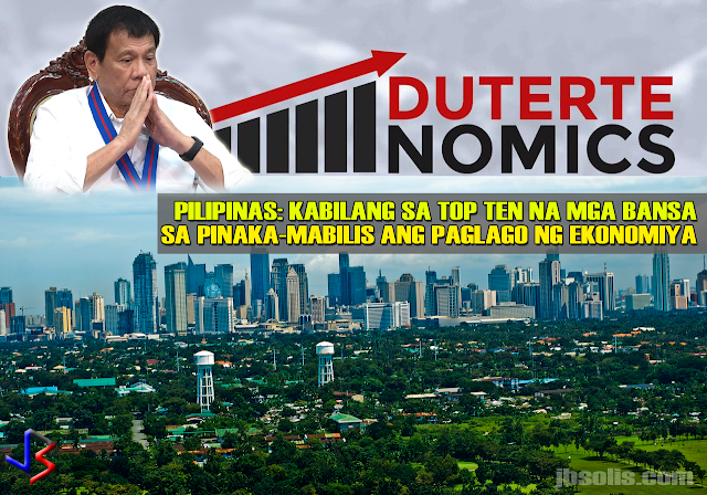 President Rodrigo Duterte's economic team seems to be doing a good job at leading the country's vibrant economy, which is the world's 10th fastest growing economy in the world in 2017. That's according to the World Bank's latest edition of Global Economic Prospects.  For 2017, Philippines' economy is expected to advance between 6.5 to 7.5 percent. That's almost twice the country's long-term growth.  GDP Annual Growth Rate in Philippines averaged 3.68 percent from 1982 until 2017, reaching an all time high of 12.40 percent in the fourth quarter of 1988 and a record low of -11.10 percent in the first quarter of 1985, according to Tradingeconomics.com.  The Philippines economy has benefited from a stable macroeconomic environment of low inflation and low debt to GDP ratio, which has helped sustain a healthy domestic demand growth; and from a revival of the Asian Pacific region that have boosted exports, which account for close to a third of GDP. Exports from the Philippines rose 12.1 percent from a year earlier to USD 4.81 billion in April of 2017.  The country's expansionary fiscal policy has boosted capital formation, while robust remittances, credit growth, and low inflation have supported private consumption.  Policies in the Philippines remain accommodating. Continued growth, led by accelerated public and private investment, is expected to remain at just under 7 percent in 2017-19—significantly higher than the long-term average of 4.3 percent.  Here are the world's ten fastest-growing economies in the World: