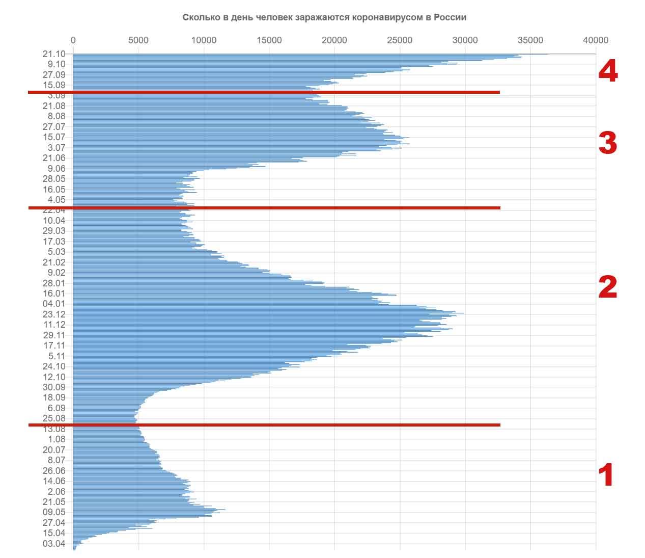 Волны коронавируса в России, график