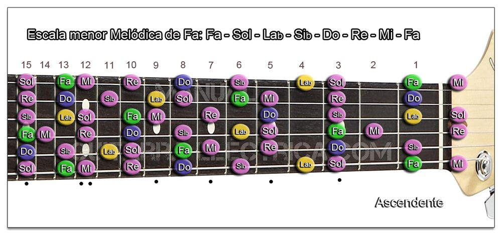 Escala Guitarra menor Melódica (Fa - F) Zurdo
