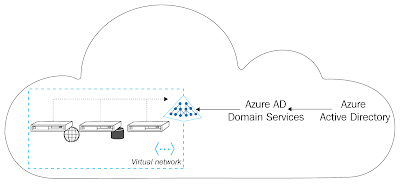 Configuring Virtual Networking for Azure Active Directory Domain Services