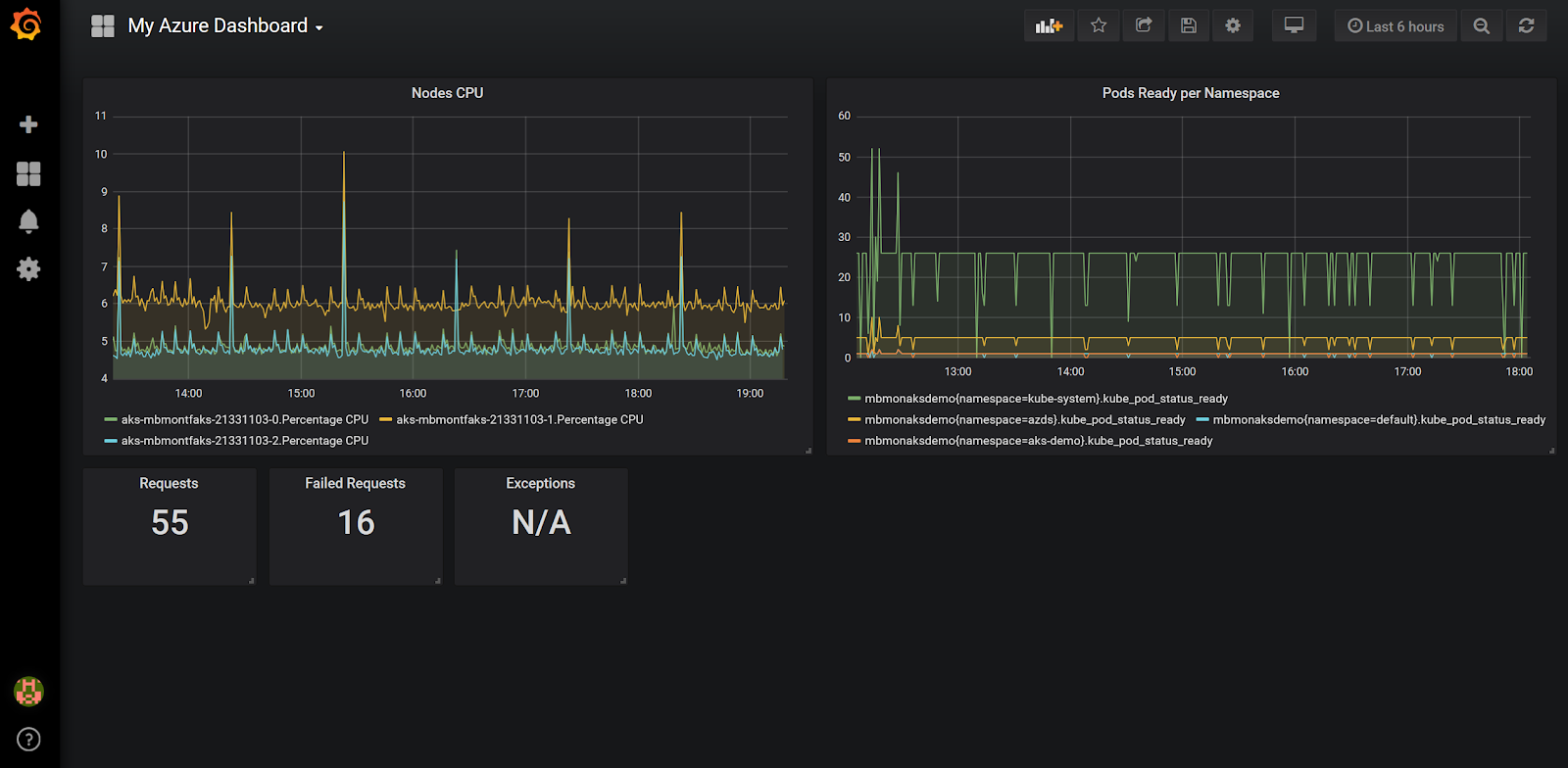 Grafana Time Shift Per Metric