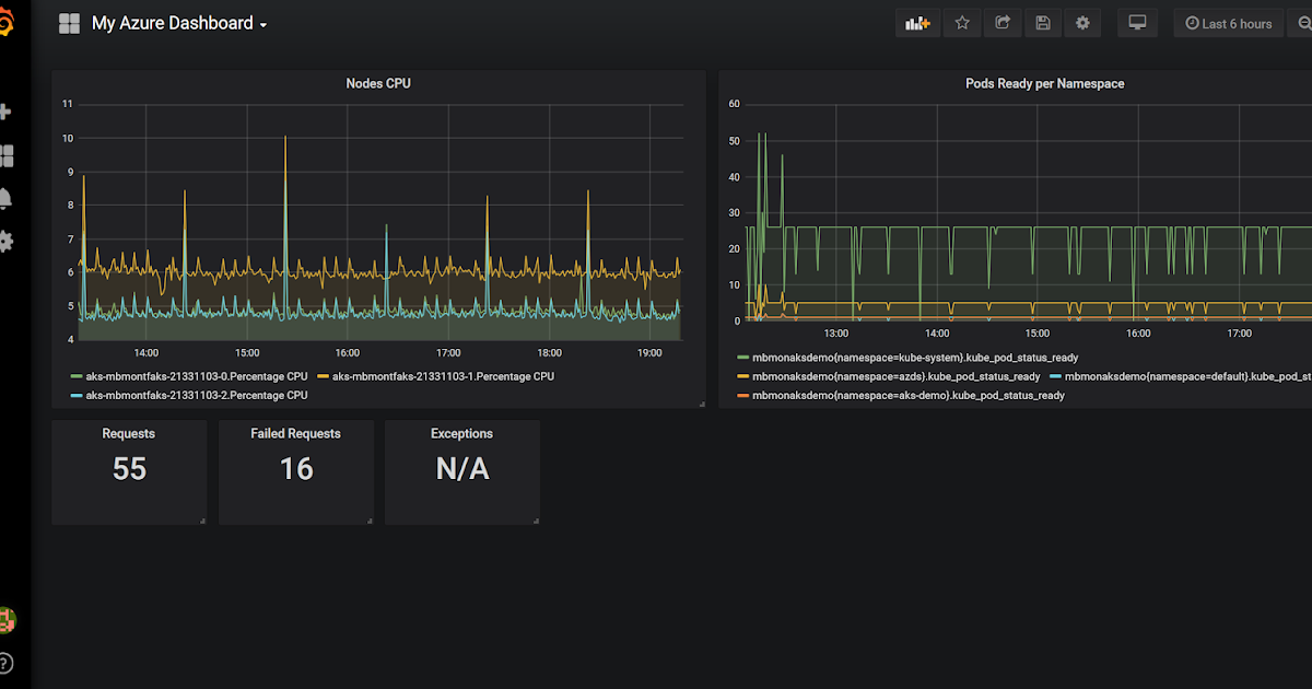 always up, always on: Grafana dashboards to monitor your