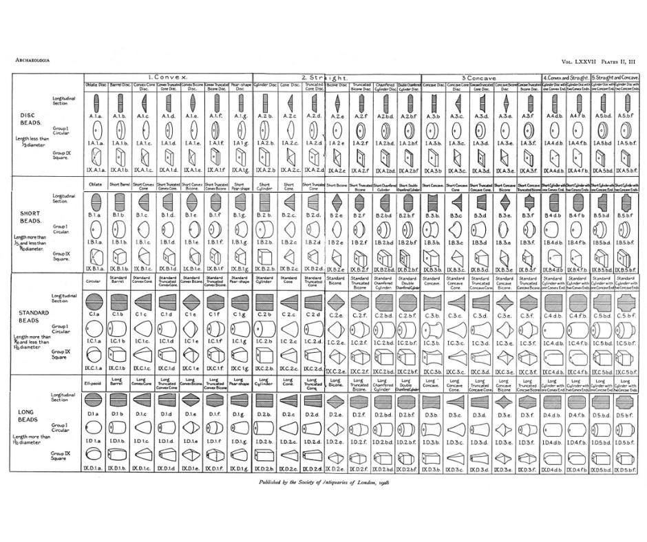 Glass Bead Classification Chart