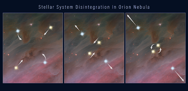 This three-frame illustration shows how a grouping of stars can break apart, flinging the members into space. Credits: NASA, ESA, and Z. Levy (STScI)