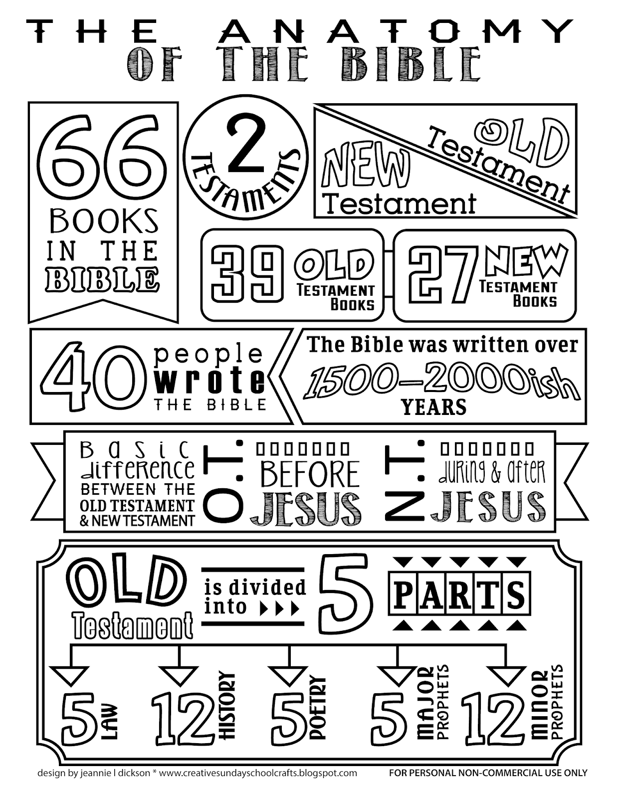 Creative Sunday School Crafts: Anatomy Of The Bible Coloring Page.