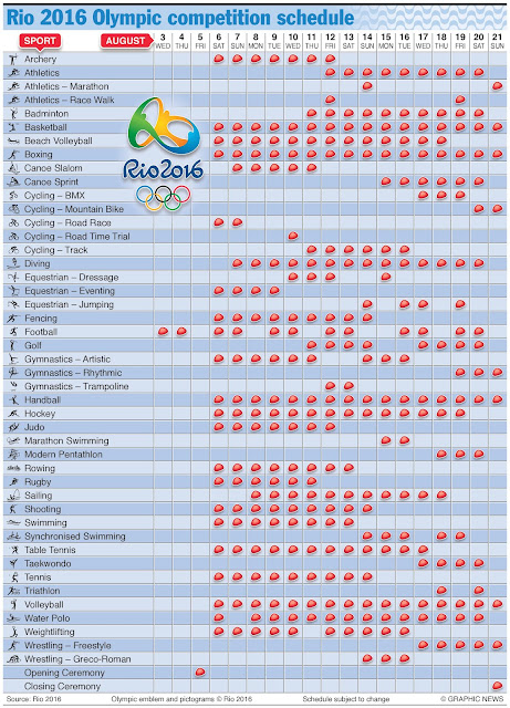 Rio Olympics 2016 All Matches schedule Dates