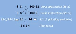 Base 100 multiplication