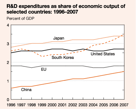 R&D expenditures as share of economic output