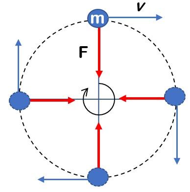 Ringkasan Materi Gerak Melingkar Beraturan  Ringkasan Materi Gerak Melingkar Beraturan (GMB) Beserta Contohnya