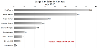 Canada large car sales chart July 2015