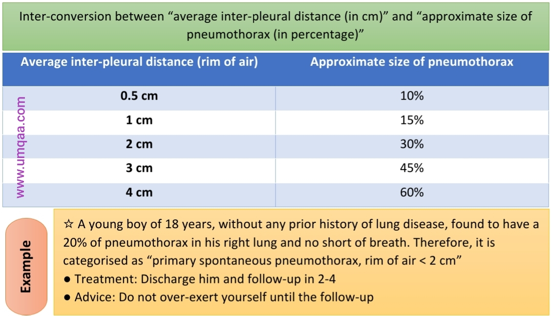 Pneumothorax conversion from cm to percentage