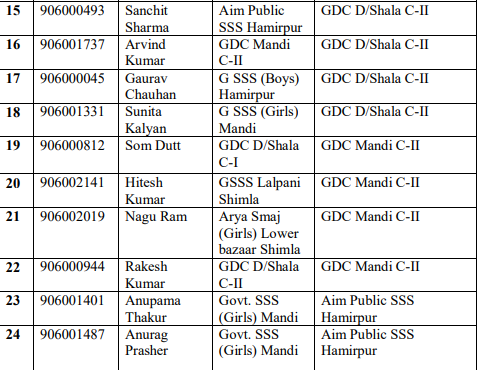 Important Notice For The Post Of JE Civil (Post Code-906):- HPSSC Hamirpur