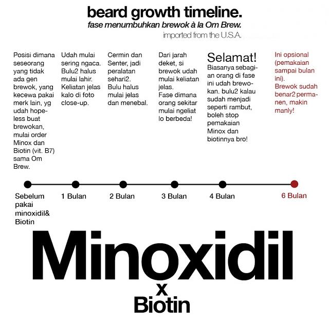 Grafik Proses Pertumbuhan Brewok Setelah Memakai Minoxidil dan Biotin