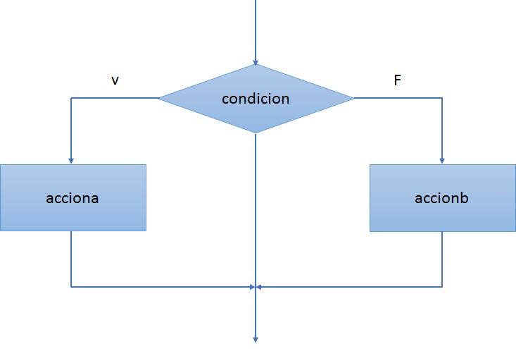 Aprendec La Estructura De Selección Doble If Else