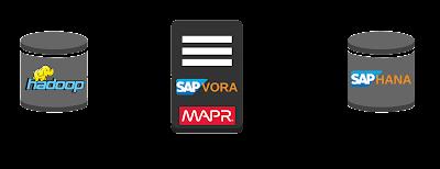 SAP HANA Tutorial and Material, SAP HANA Certifications, SAP HANA Learning, SAP HANA Online Exam