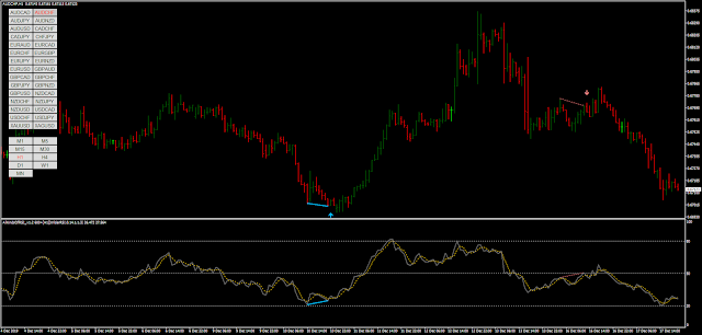 All Kinds of RSI MT4 indicator