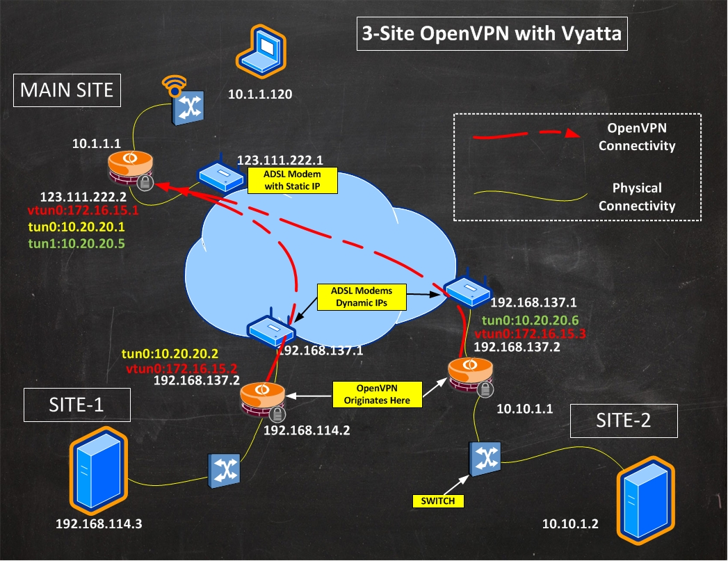 server logical topology diagram 3 gang light switch wiring uk saevolgo multi site openvpn interconnect client