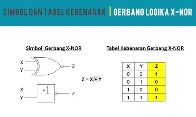 Simbol dan Tabel Kebenaran Gerbang Logika X-NOR