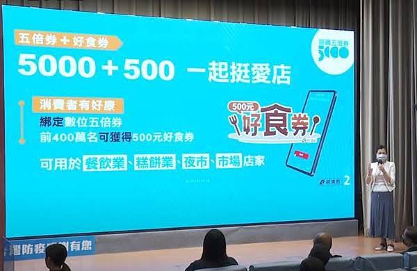 振興加碼再升級 數位五倍券前400萬名綁定獲500元好食券