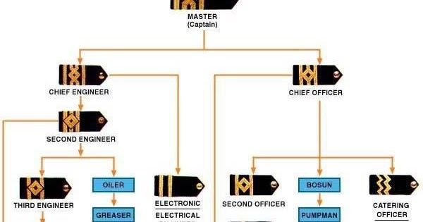 Duties of Electrical Engineer Officer On Board Ship | Ship Engineer
