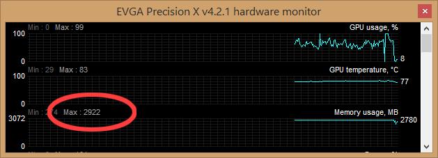 Consumo de memoria gráfica (VRAM) en CoD:Ghosts a 4K