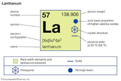 Pengertian Unsur Lantanida, Karakteristik, dan Penggunaan Lantanida