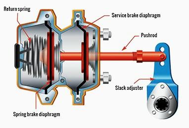 funcionamiento del booster de frenos