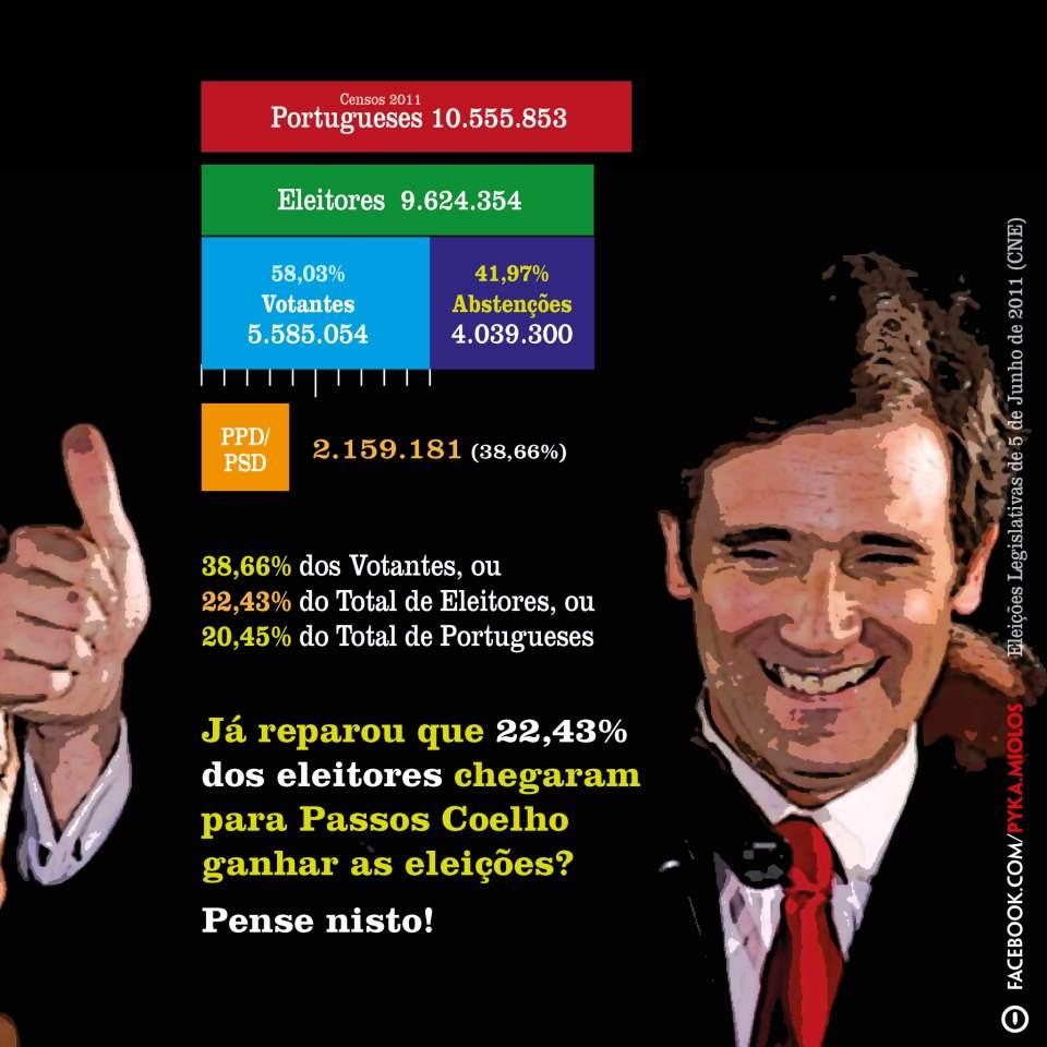 votos brancos, nulos, abstenção eleições Portugal governo parlamento