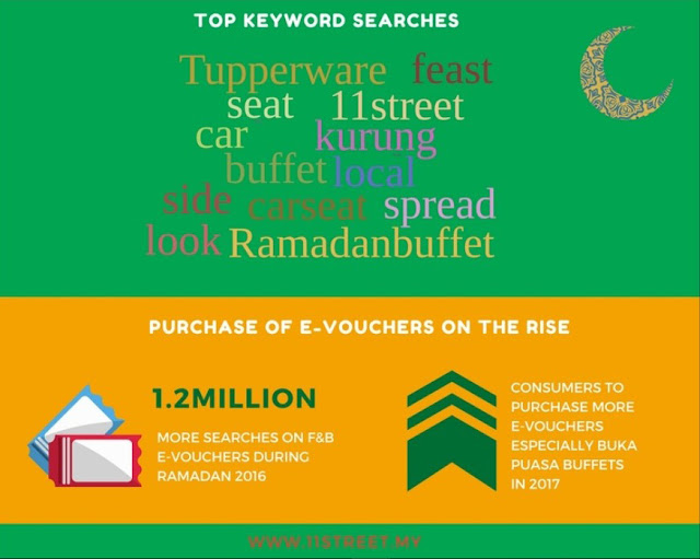 Top keywords search on 11street before Hari Raya