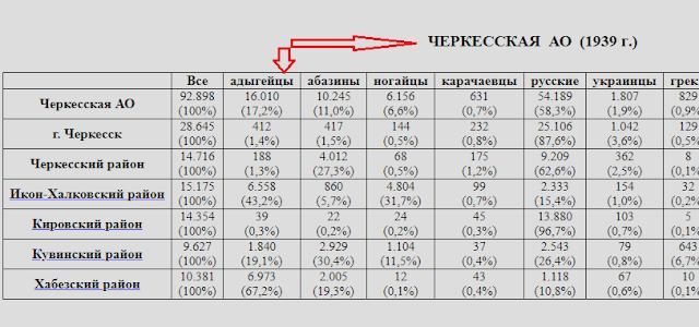 национальный состав Черкесской АО в 1939г