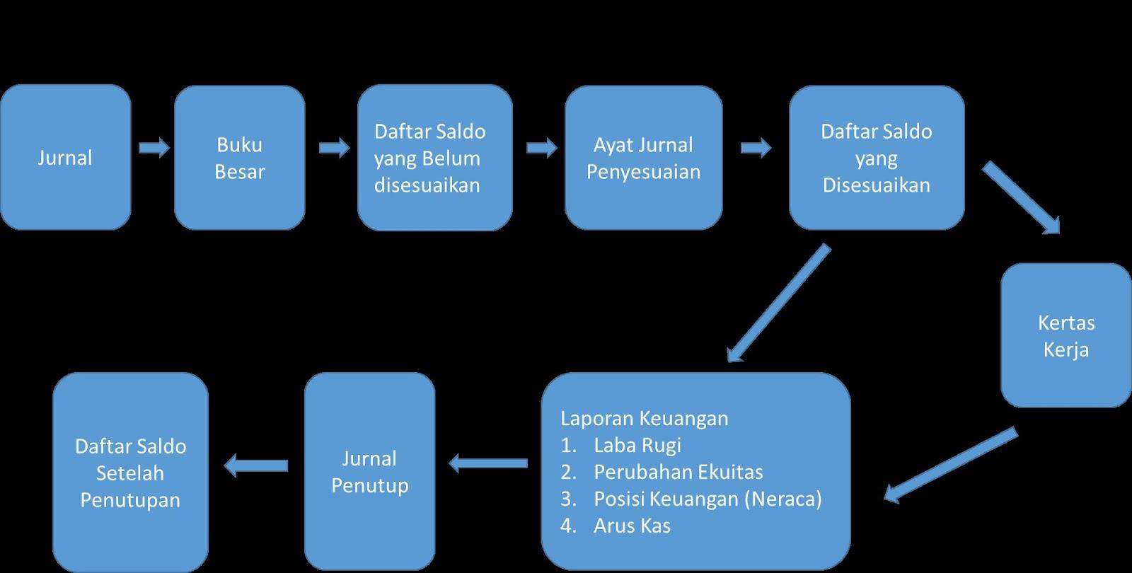 Siklus Akuntansi Beserta Gambarnya