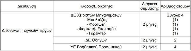 Περιφέρεια Στερεάς