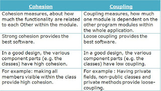 Difference of Cohesion - Coupling