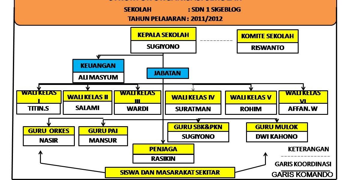 contoh rincian tugas struktur organisasi sekolah Struktur Organisasi Pramuka