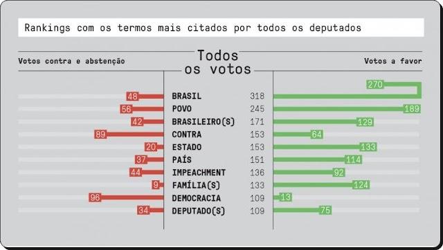 AS PALAVRAS MAIS POPULARES NA VOTAÇÃO DO IMPEACHMENT