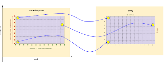 The Complex Plane And Arrays