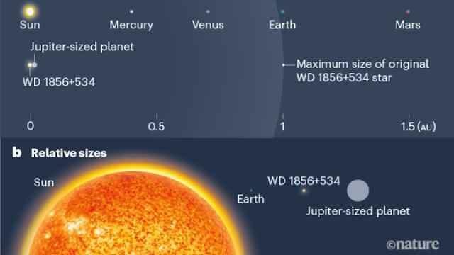 Βρέθηκε γιγάντιος εξωπλανήτης σε απόσταση 80 ετών φωτός από τη Γη