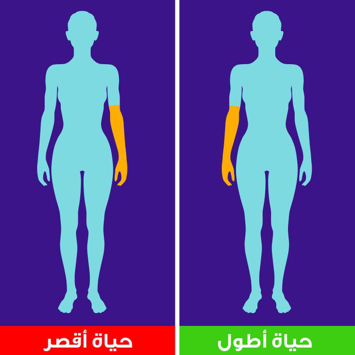 Information that you do not know about your body means that you will live a long life