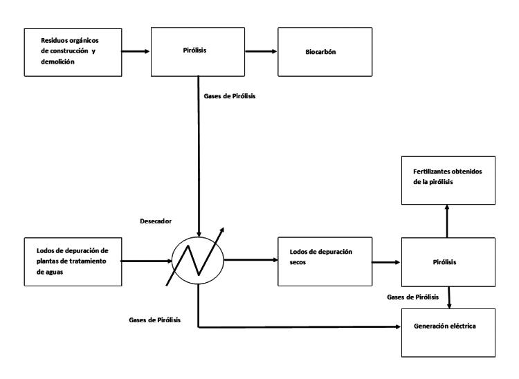 Diagrama de bloques para la generación eléctrica mediante pirólisis