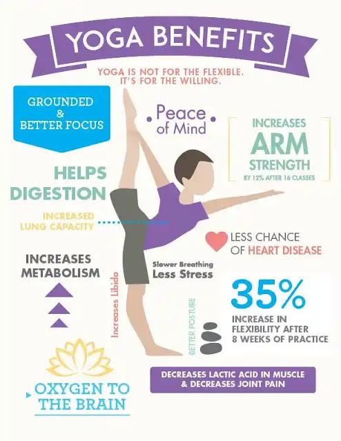Yoga and Lifestyle