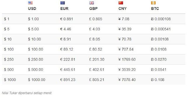 Nilai Tukar Dolar Amerika Serikat (USD) Hari Ini Jumat- 26062020