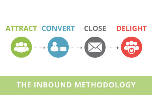 Tuyệt chiêu thu hút khách hàng tự nhiên tốt nhất bằng 4 giai đoạn trong inbound marketing