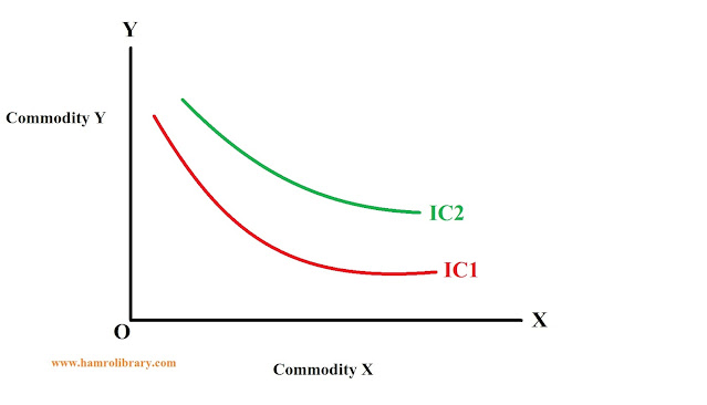 property-of-indifference-curve-5