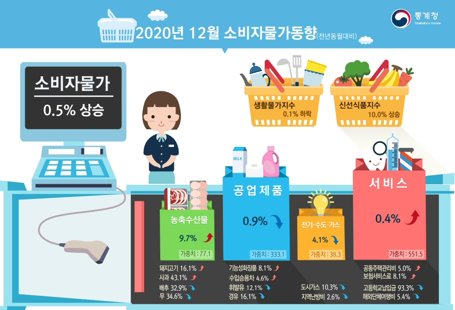 2020년 12월 소비자물가 전월대비 0.2%, 전년동월대비 0.5% 각각 상승