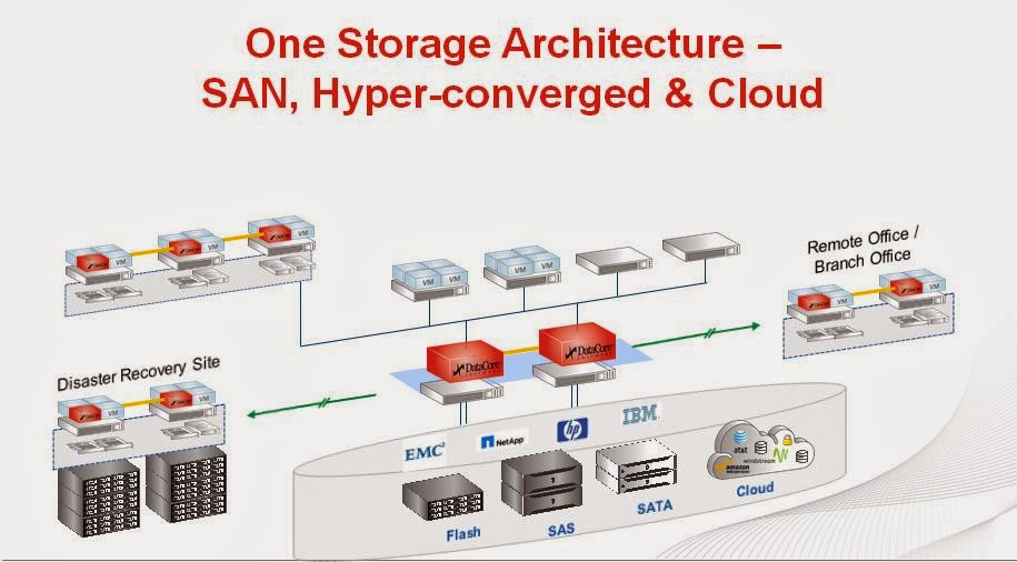Hyperconverged and Software Defined Storage Why They Go Together