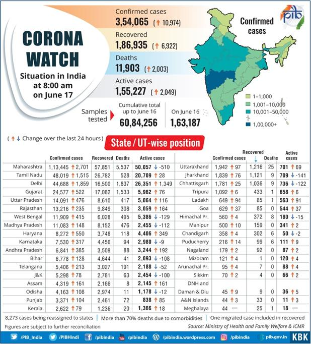 State-wise-corona-report