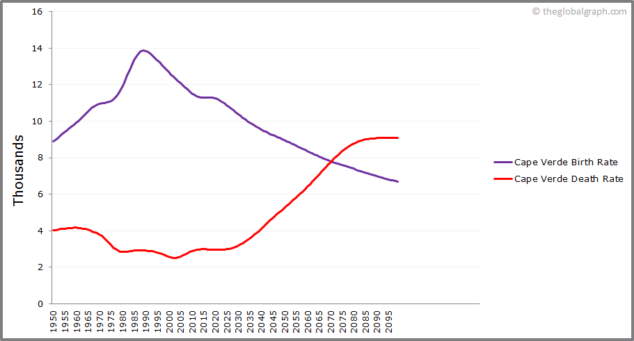 Cape Verde  Birth and Death Rate