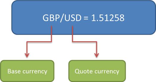 tawaran dan tanyakan nilai dalam contoh forex